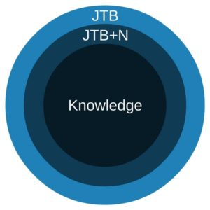 Justified True Belief and Knowledge Venn Diagram