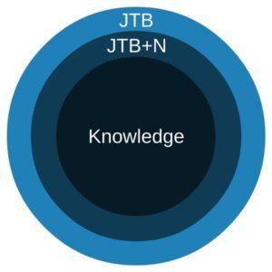 Justified True Belief and Knowledge Venn Diagram