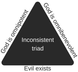 inconsistent triad problem of evil