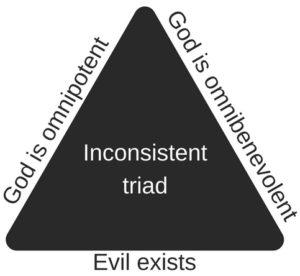 inconsistent triad problem of evil