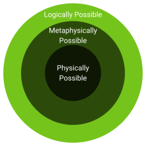 Logical, Physical, and Metaphysical Possibility