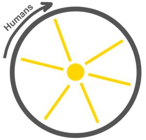 Boethius eternal time circle